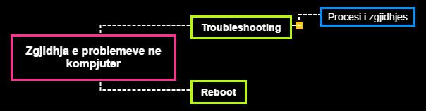Zgjidhja e problemeve ne kompjuter1 Mind Map