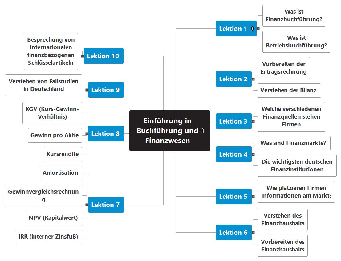 Einführung in Buchführung und Finanzwesen Mind Map