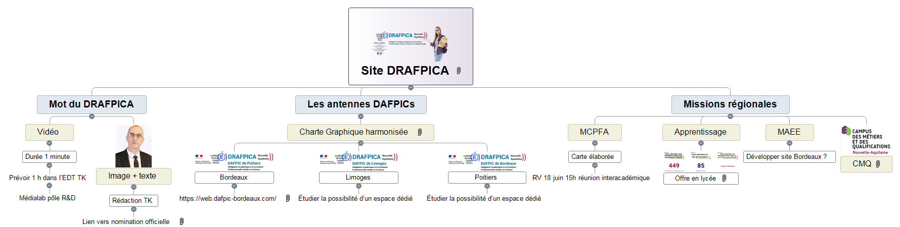 Site DRAFPICA Mind Maps