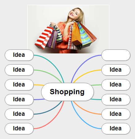 Shopping Mind Map
