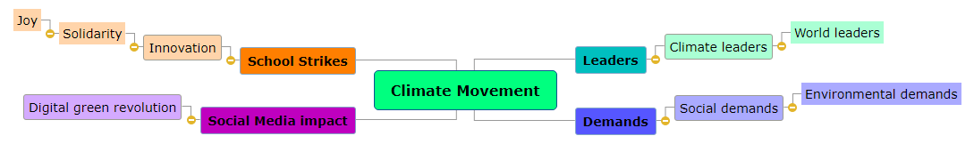 Climate Movement1 Mind Map