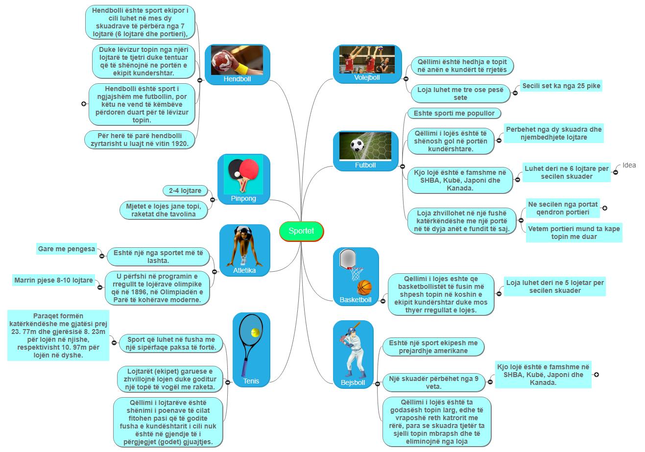 Sportet Mind Map