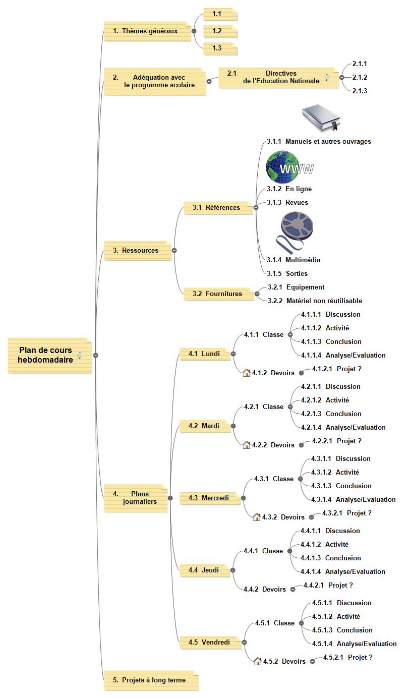 Plan de cours - Hebdomadaire Mind Map