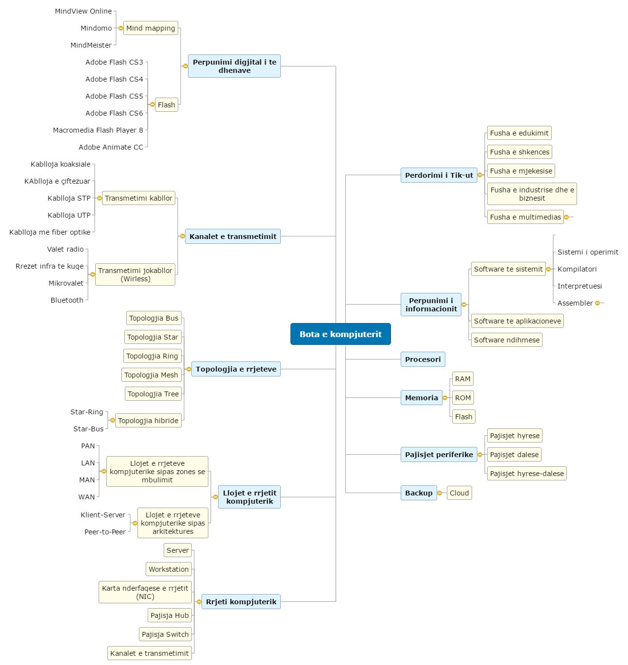 Bota e kompjuterit Mind Map