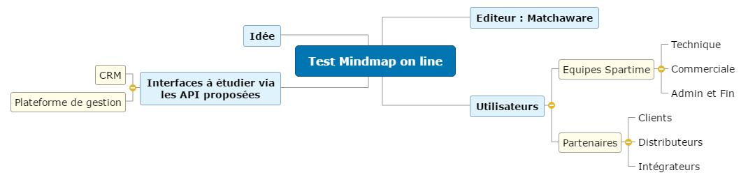Test Mindmap on line1 Mind Maps
