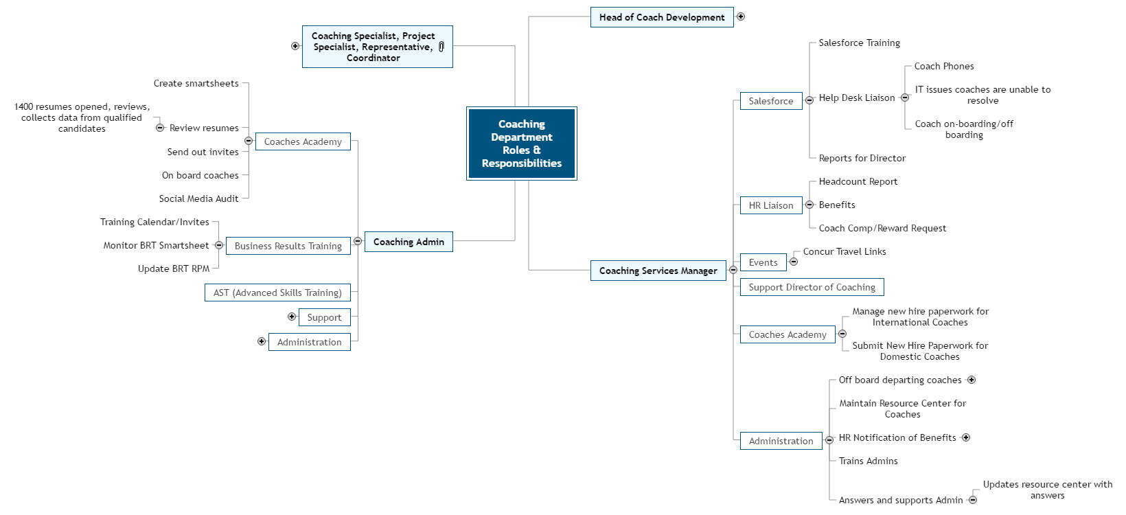 1-Coaching Dept. Job Responsibilities Mind Map