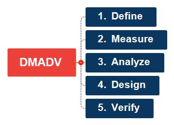 DMADV Mind Map
