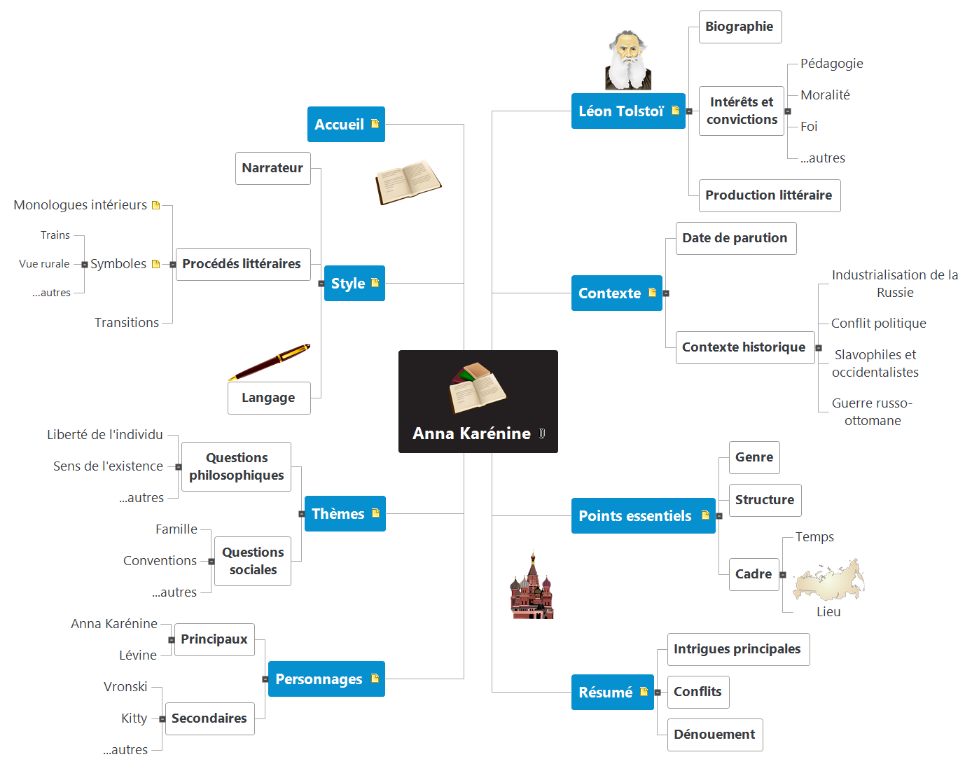 Anna Karénine Mind Map