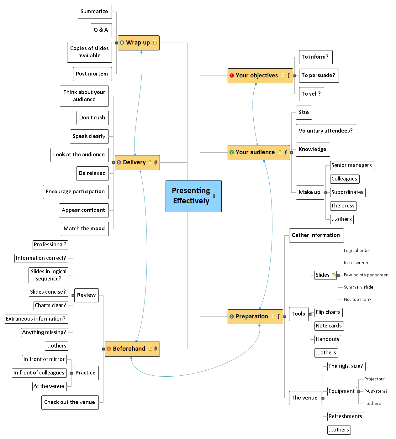 Presenting Effectively Mind Map