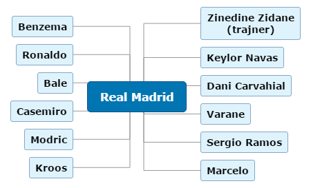 Real Madrid Mind Map
