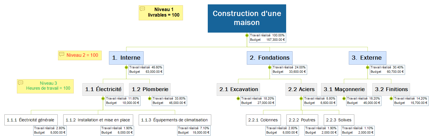 Construction d'une maison Mind Maps