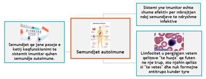 Semundjet autoimune Mind Map