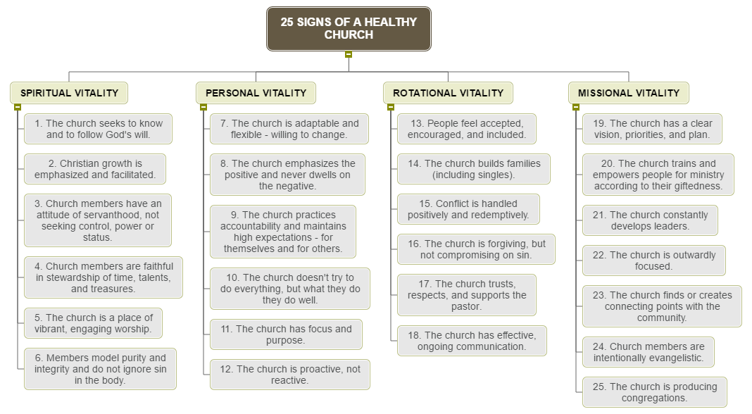 25 SIGNS OF A HEALTHY CHURCH WBS