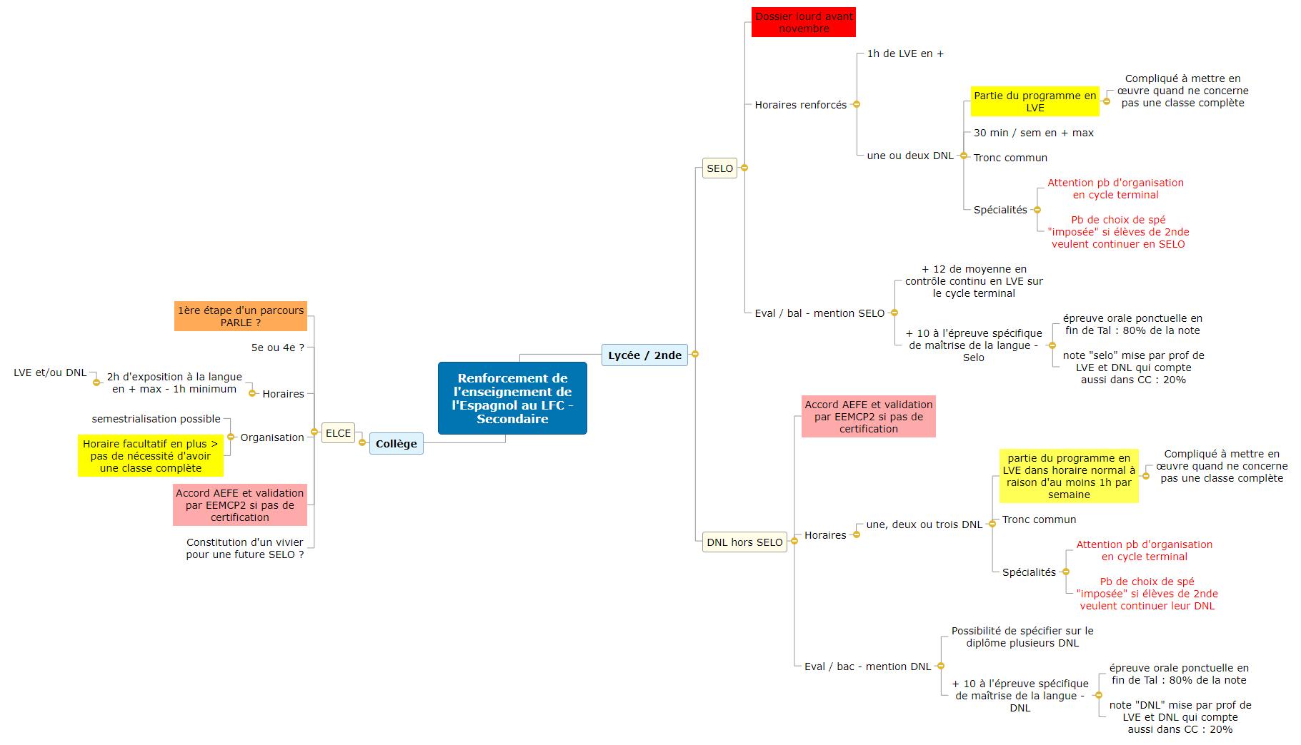 Renforcement de l'enseignement de l'Espagnol au LFC - Secondaire1 Mind Map