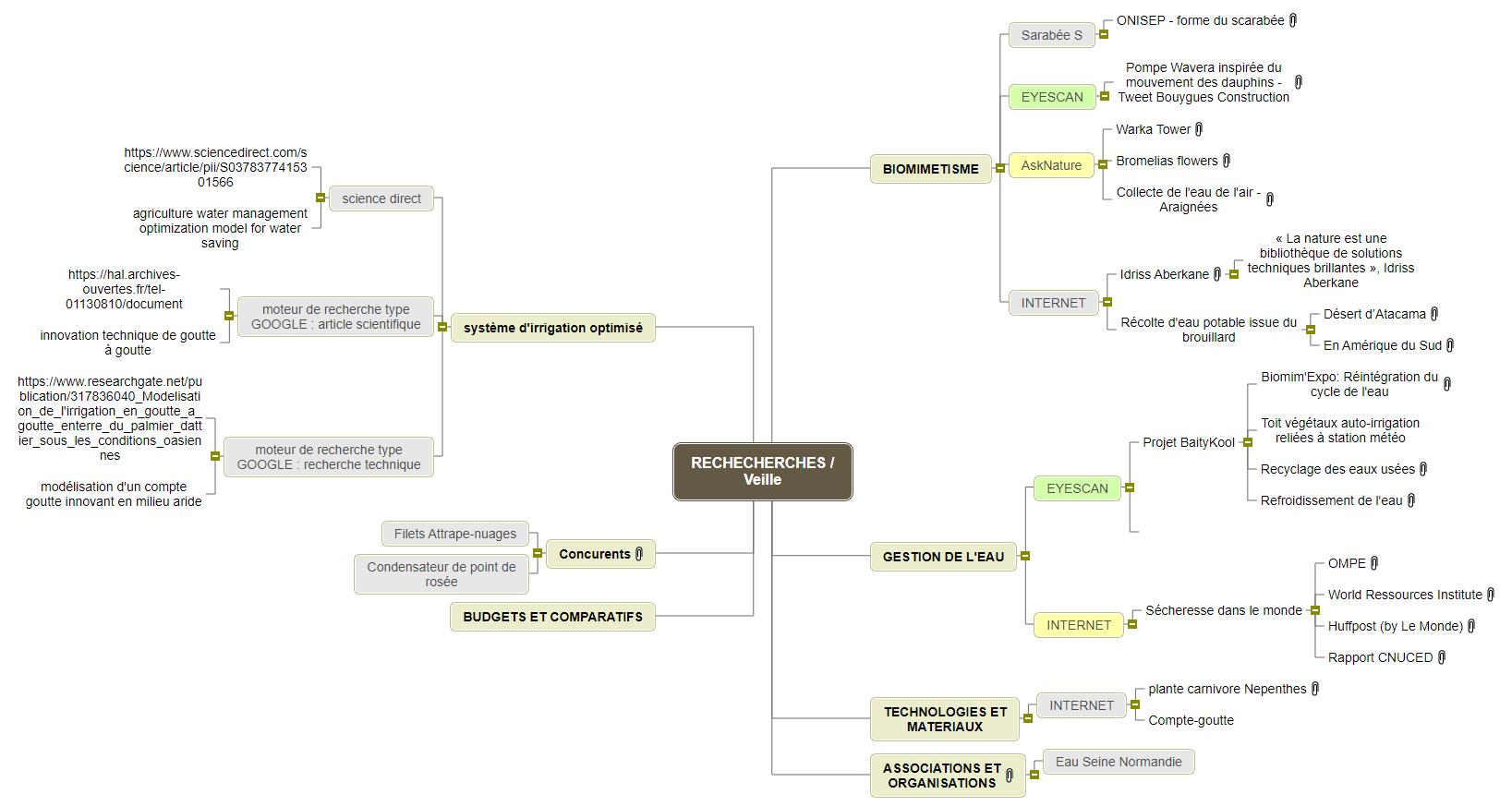 RECHECHERCHES _ Veille Mind Map