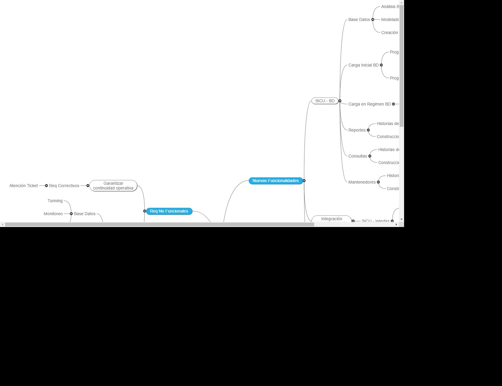 Nuevo Proyecto Mind Map