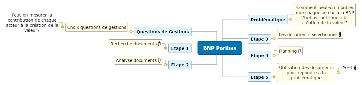 BNP Paribas1 Mind Maps