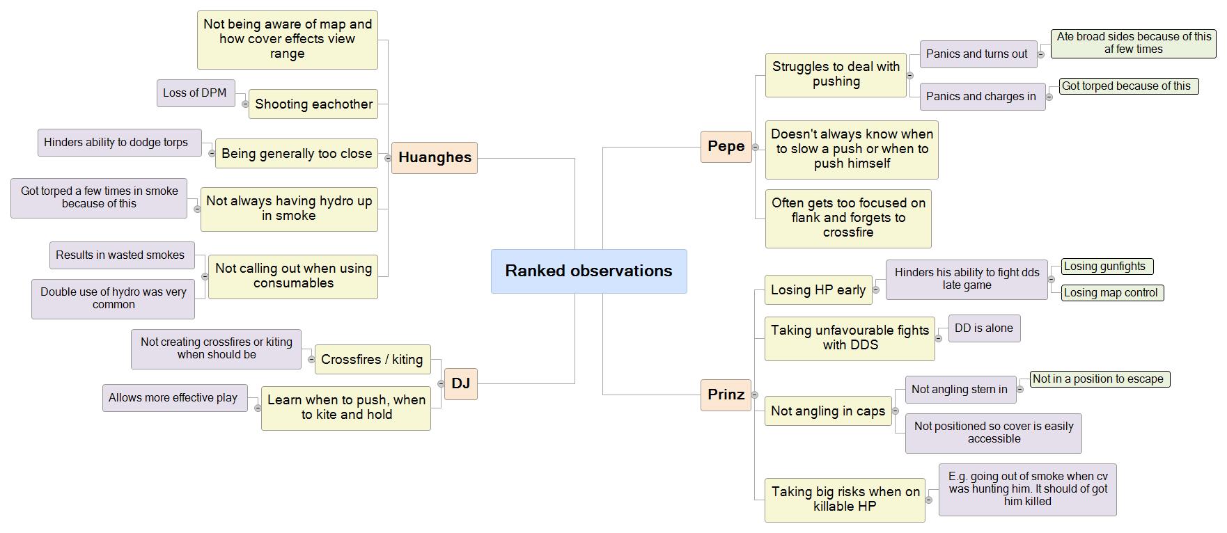 Ranked observations Mind Map