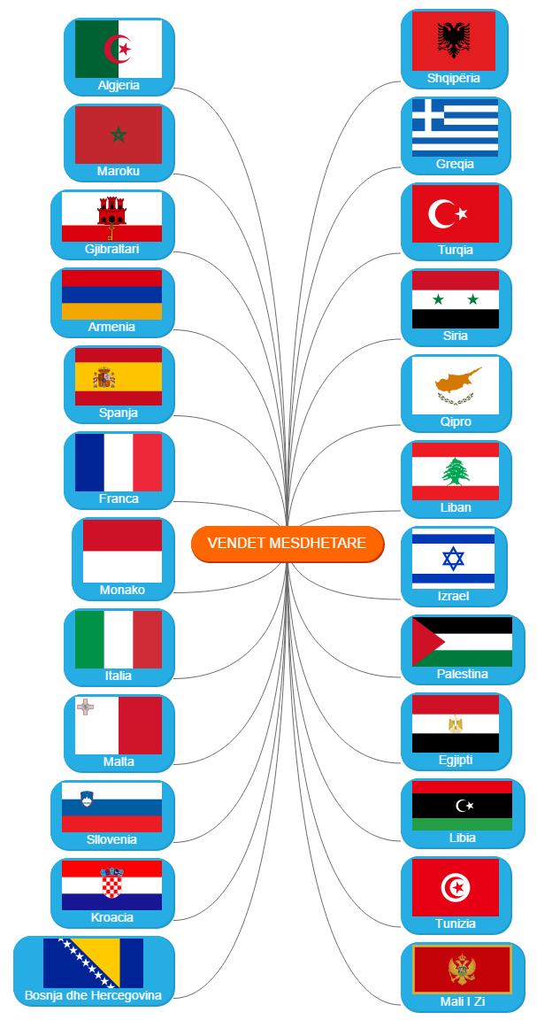 Vendet mesdhetare Mind Map