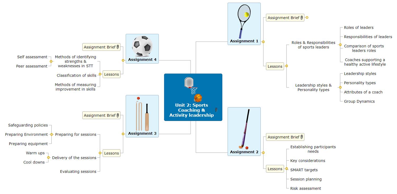 Unit 2 Sports Coaching & Activity leadership Mind Map
