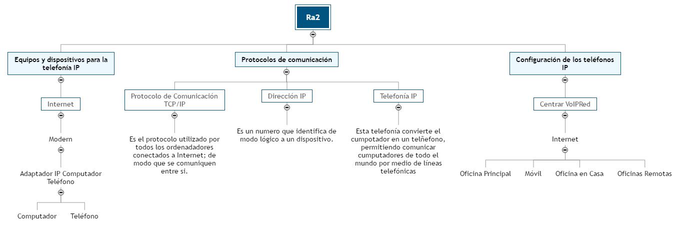 Ra21 Mind Map