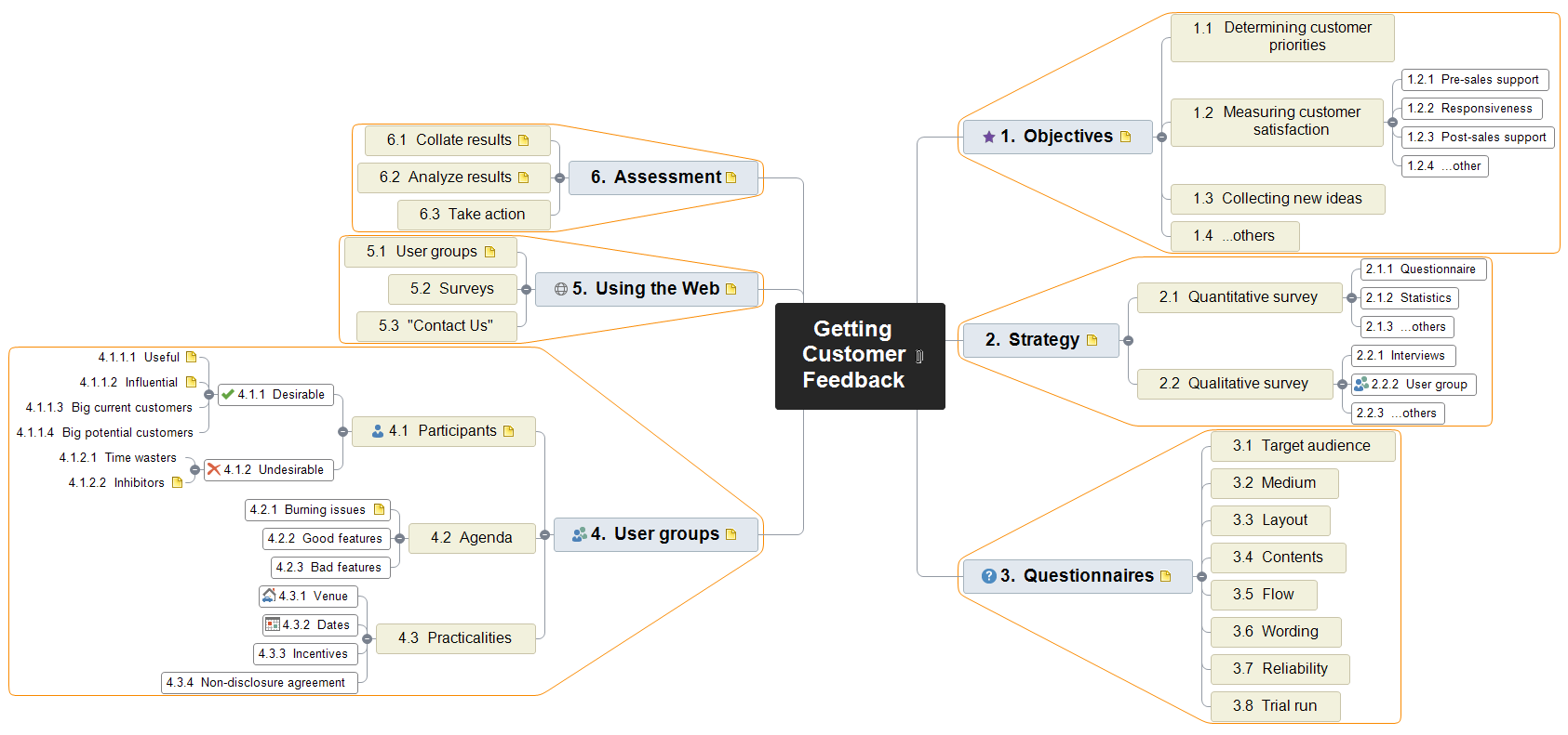 Getting Customer Feedback Mind Map