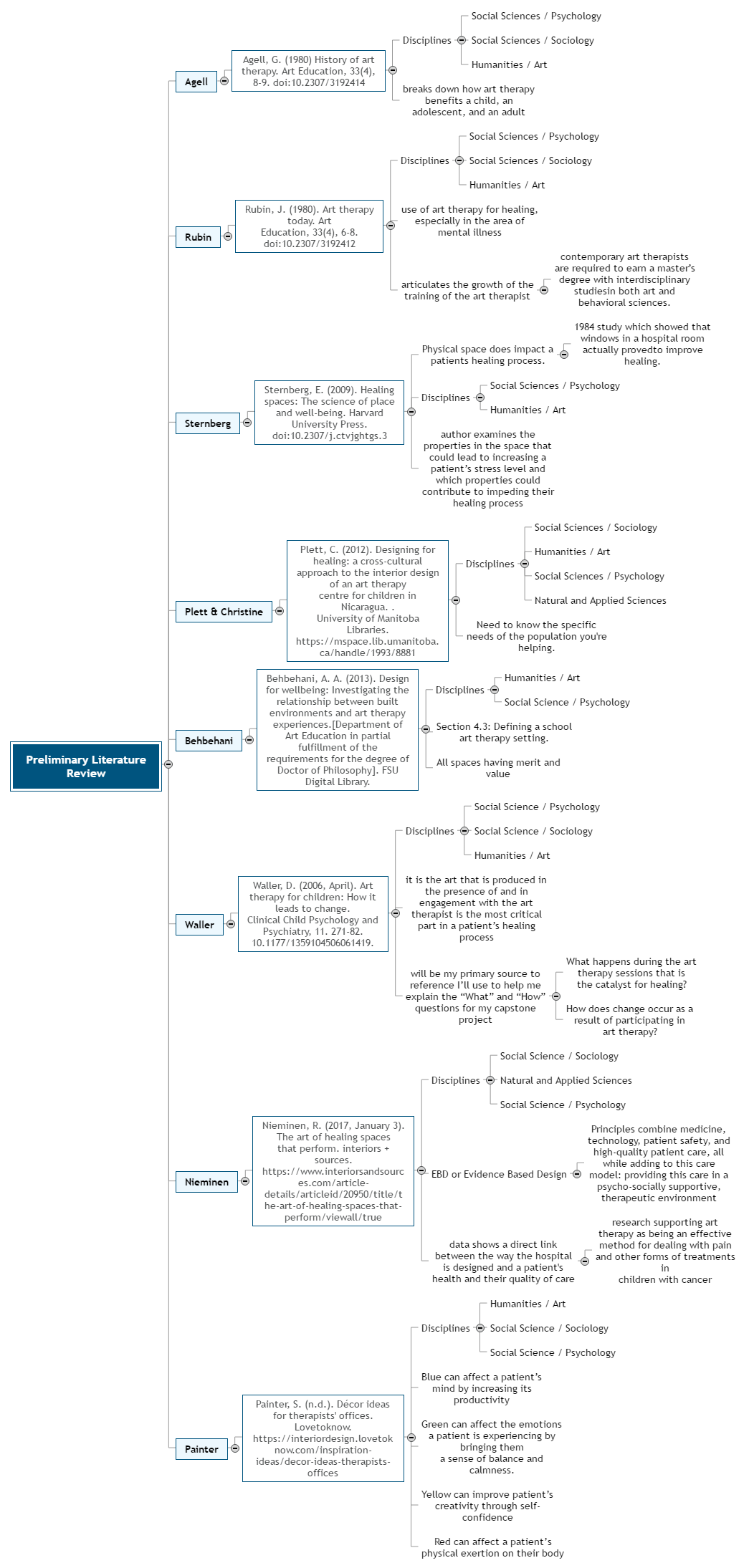 Preliminary Literature Review Mind Map