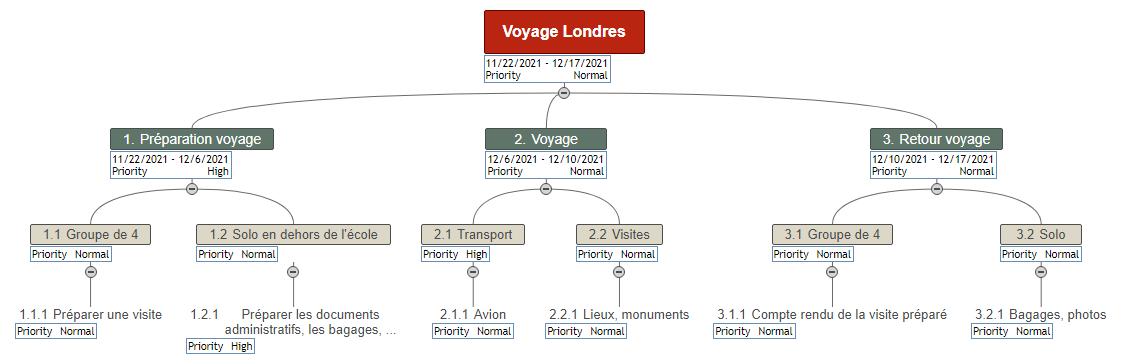 Voyage Londres mind map Mind Map