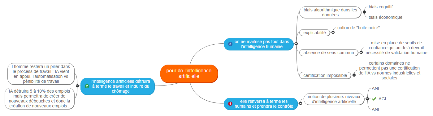 peur de l'intelligence artificielle1 Mind Maps