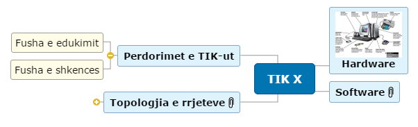 TIK X1 Mind Map