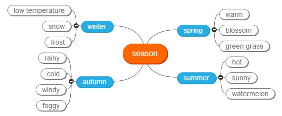 season_mindmap Mind Map