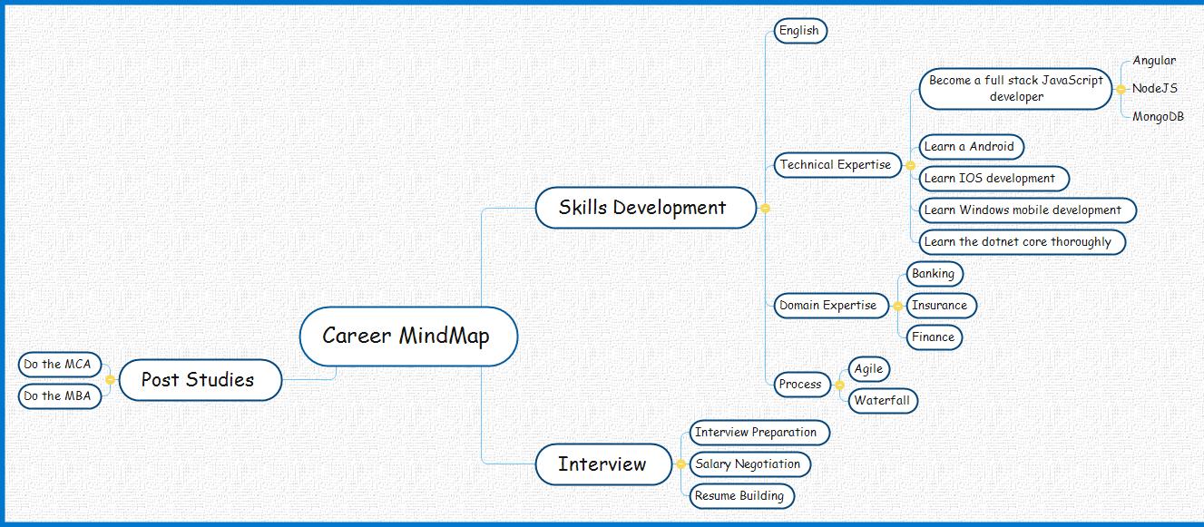 Career Mindmap Mind Map