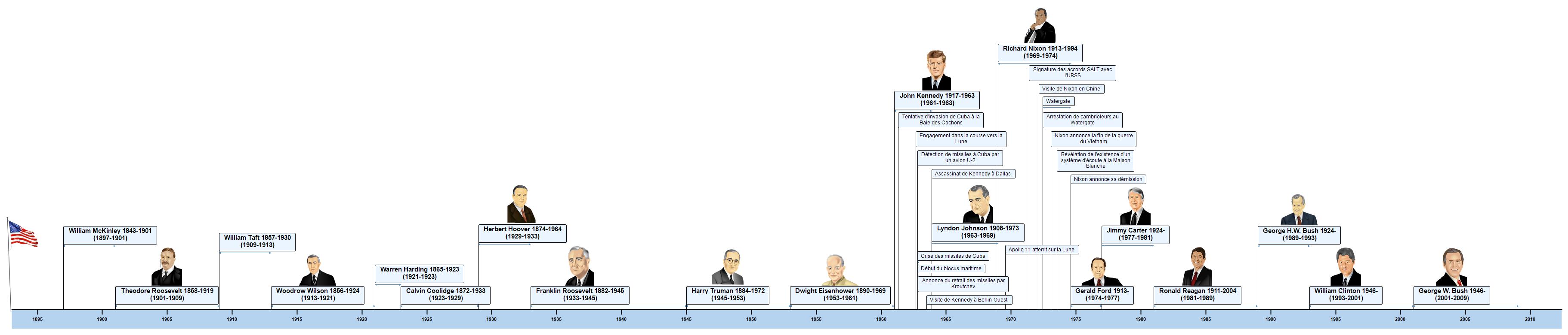 Présidents des Etats-Unis (1900 - ) Ligne de temps