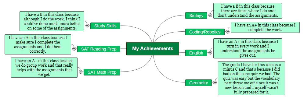 My Achievements Mind Map