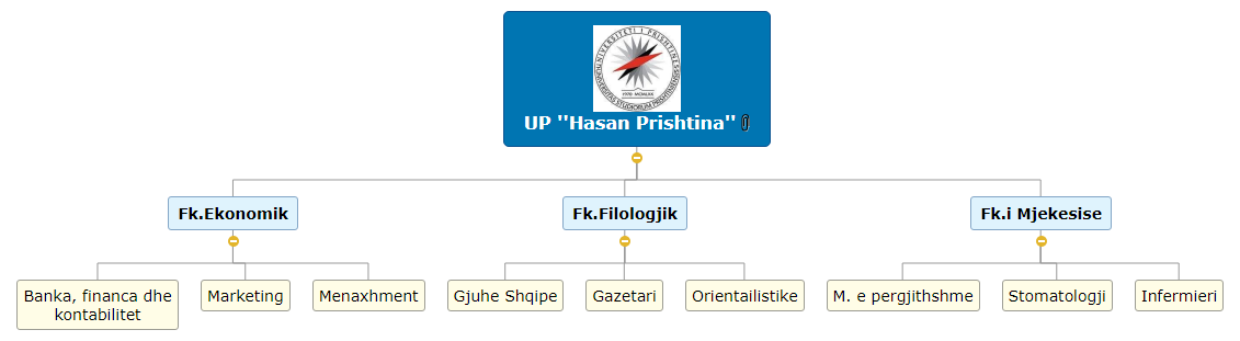 UP ''Hasan Prishtina''   Vera Prebreza Mind Map