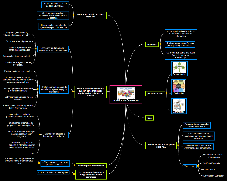 temática de Evaluación2 Mind Map