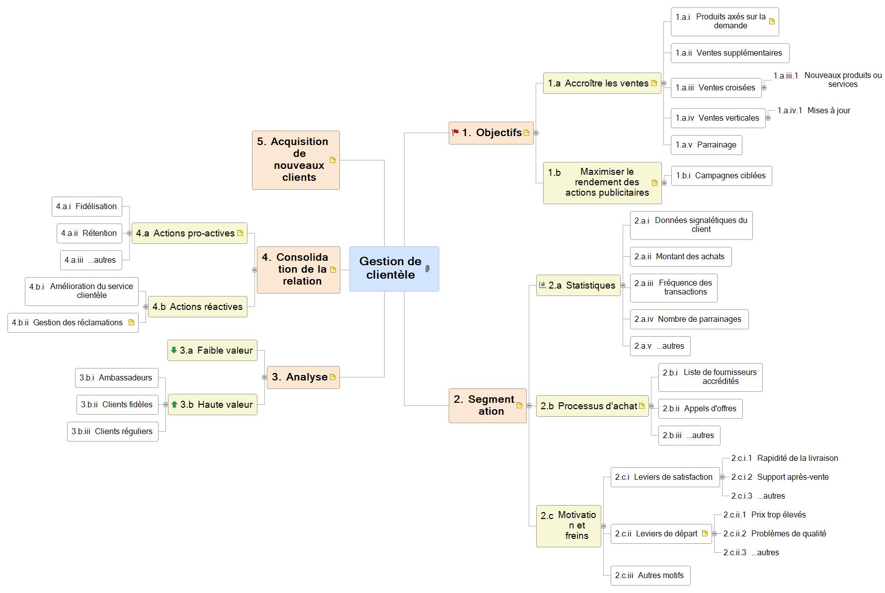 Gestion de clientèle Mind Map