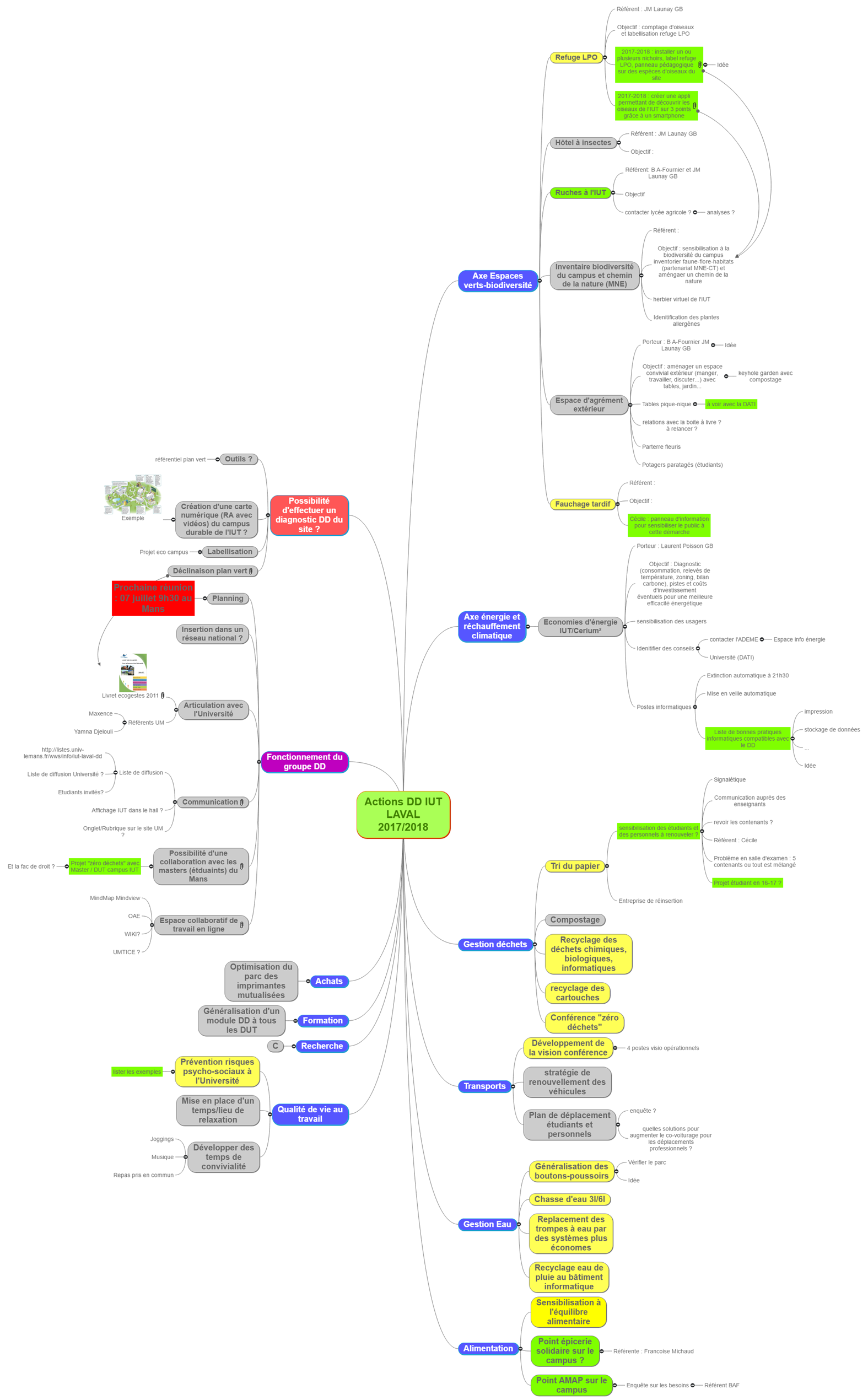 Groupe DD IUT Laval Mind Maps