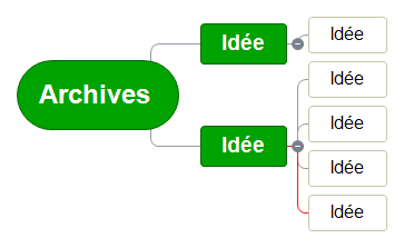 Archives Mind Maps