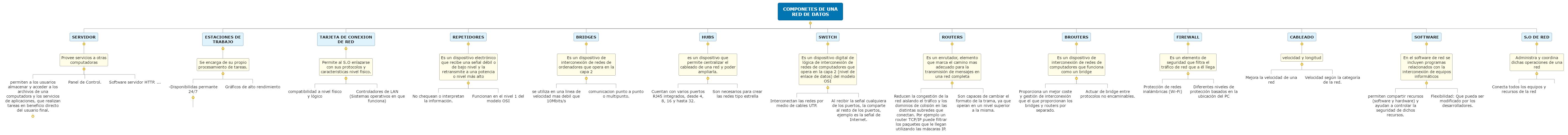 COMPONETES DE UNA RED DE DATOS Mind Map