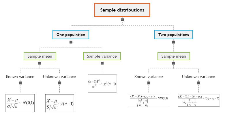 Sample distributions mind map Mind Map