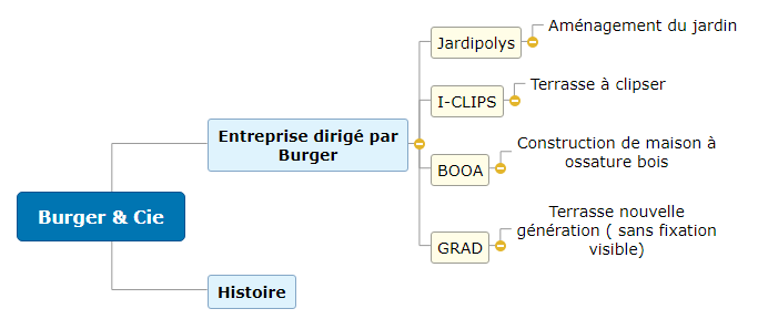Joerger Marc Burger  Mind Maps