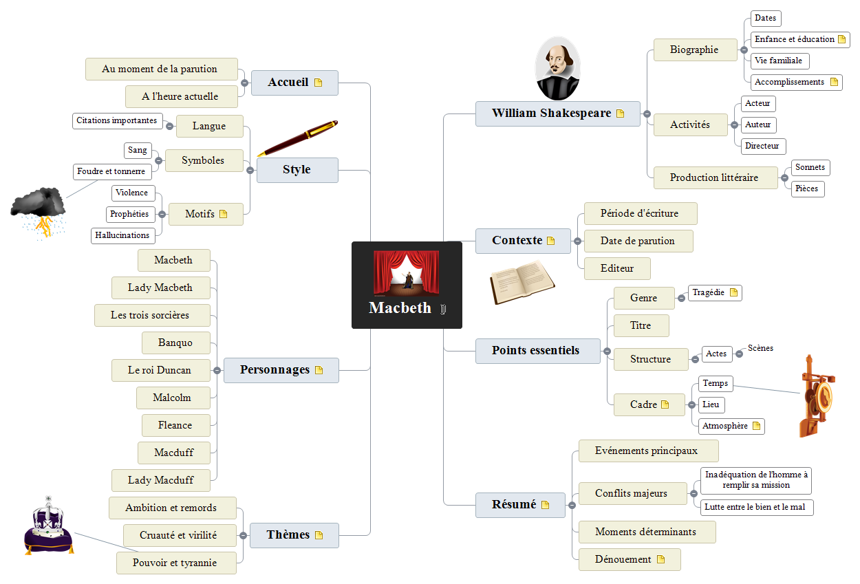 Macbeth Mind Map