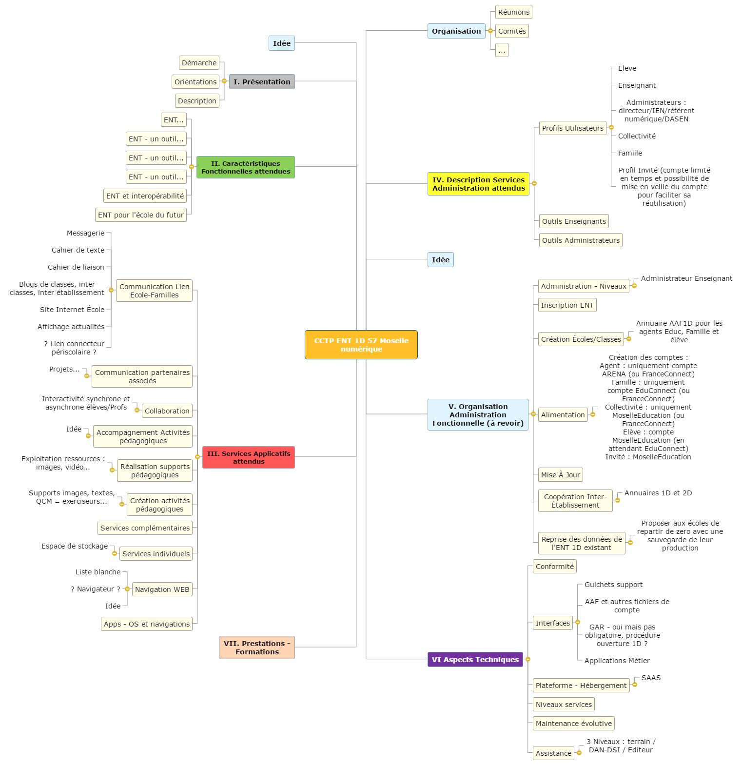 CCTP ENT 1D 57 Mind Maps