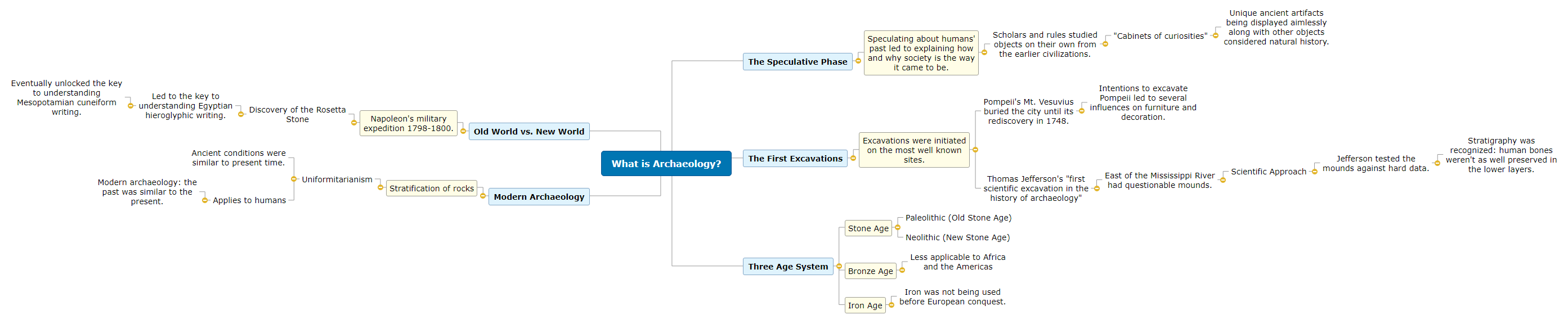 What is Archaeology Mindmap 1.1 Mind Map