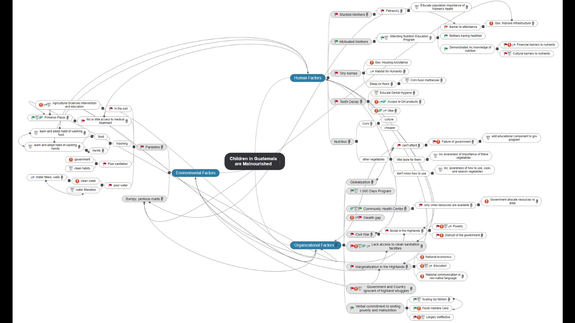 Mind Map - Guatemala_E.Grubbs Mind Map