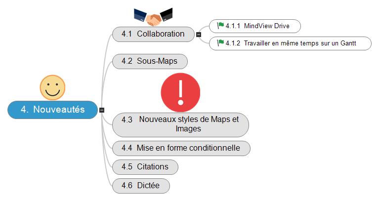 Plan de présentation utilisateurs GAR MindView Suite Mind Maps