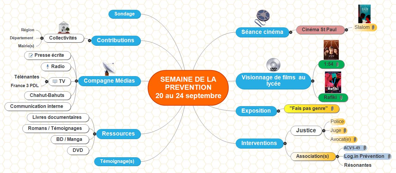 SEMAINE DE LA PREVENTION        20 au 24 septembre Mind Maps
