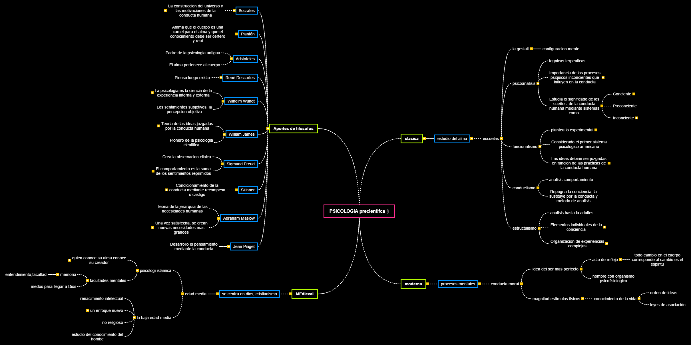 PSICOLOGIA(7)(2)(2) Mind Map