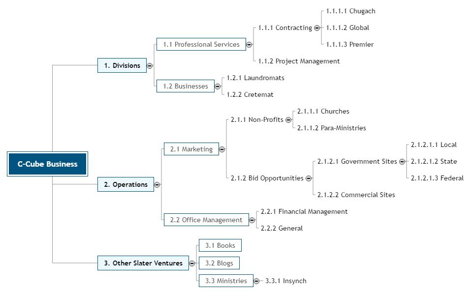 C-Cube Business Mind Map